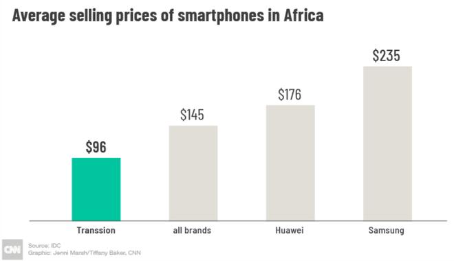Mức giá trung bình của smartphone ở châu Phi