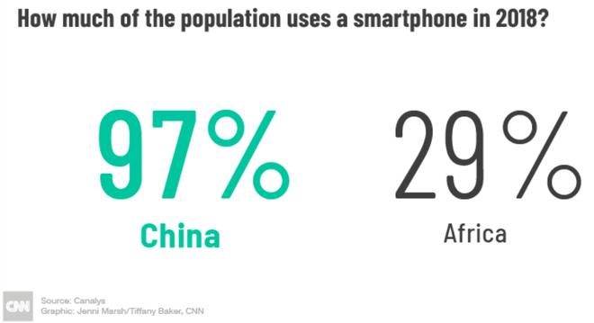 Đến năm 2018, mới chỉ có 29% dân số châu Phi sử dụng smartphone, trong khi ở Trung Quốc là 97%.