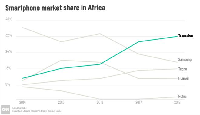 Thị phần smartphone ở châu Phi tính đến 2018.