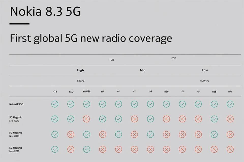 Nokia 8.3 5G tương thích với hầu hết mạng 5G trên toàn cầu.